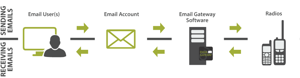 email-gateway-emails2