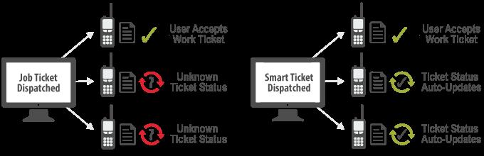 smart-tickets