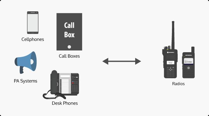 Telephone Interconnect – Teldio